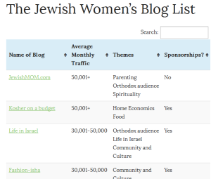 The Ultimate List of Jewish Women's Blogs